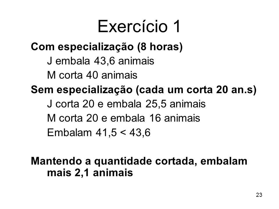 23 Exercício 1 Com especialização (8 horas) J embala 43,6 animais M corta 40 animais Sem especialização (cada um corta 20 an.s) J corta 20 e embala 25