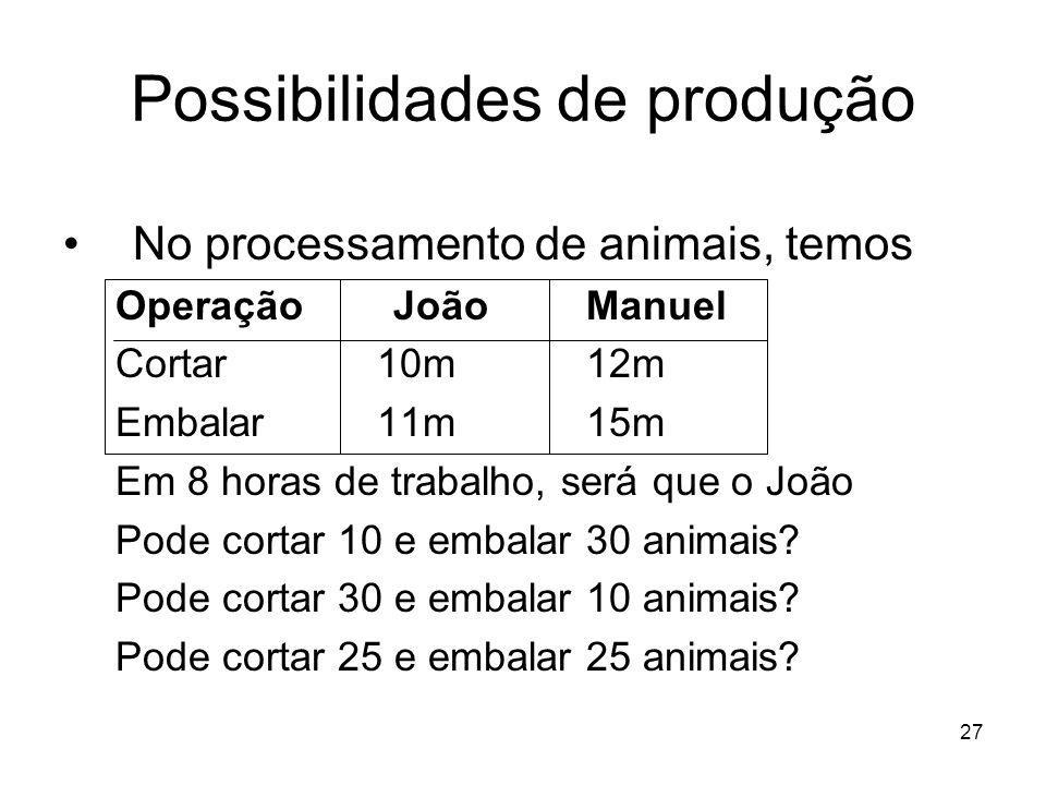 27 Possibilidades de produção No processamento de animais, temos Operação JoãoManuel Cortar10m12m Embalar11m15m Em 8 horas de trabalho, será que o Joã