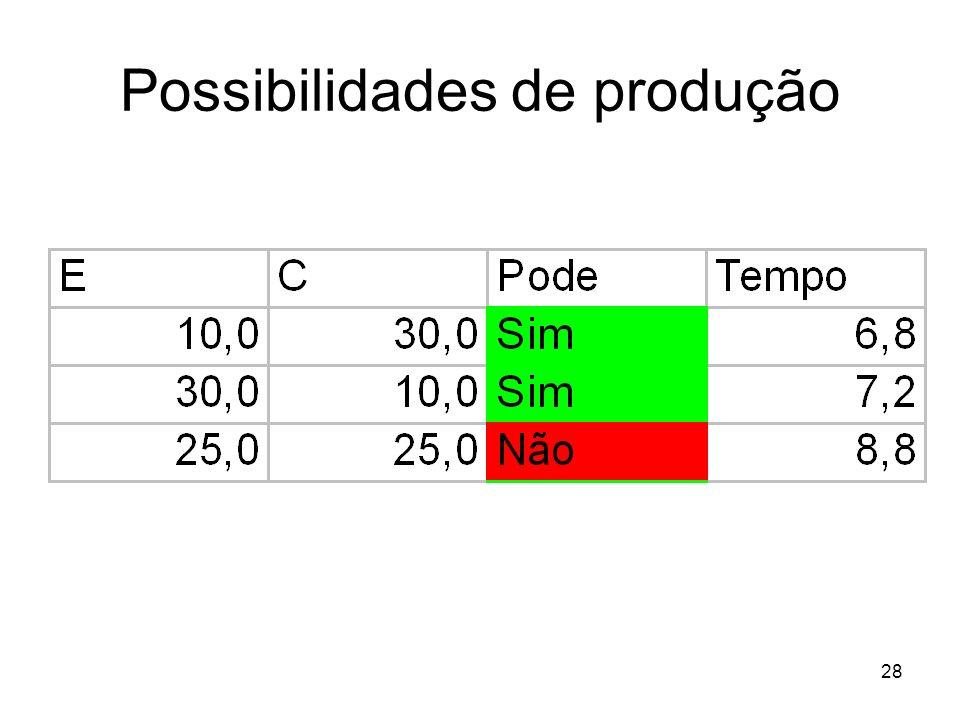 28 Possibilidades de produção