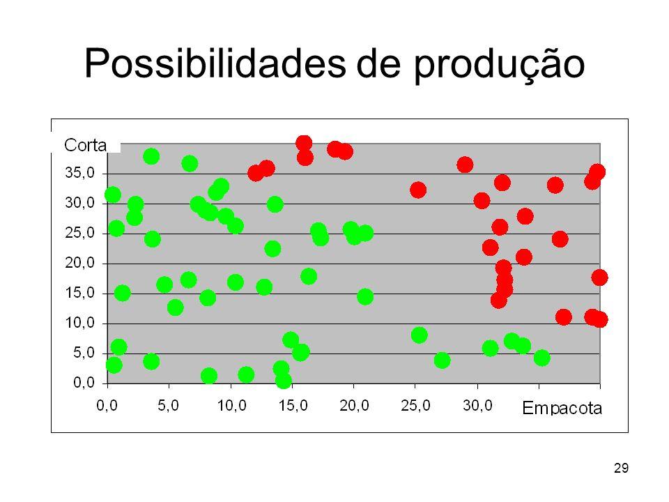 29 Possibilidades de produção
