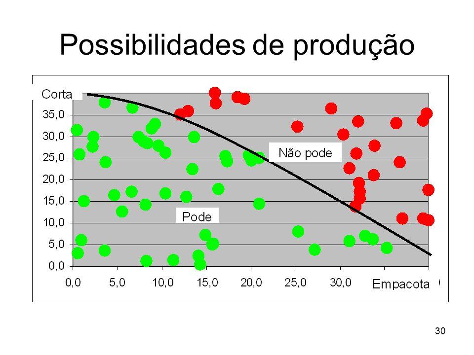 30 Possibilidades de produção