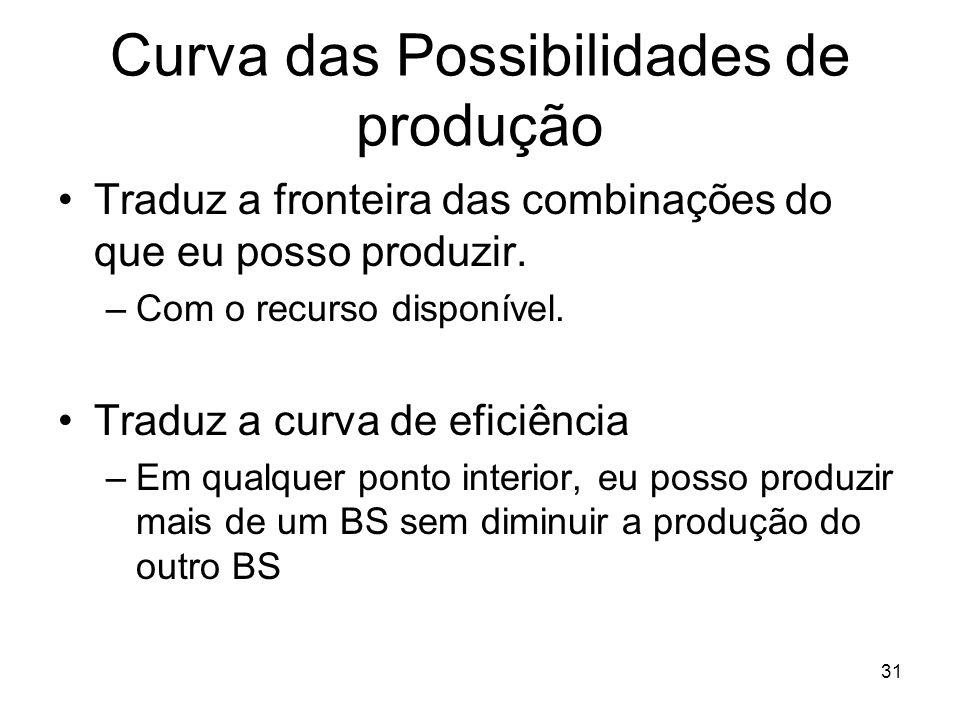31 Curva das Possibilidades de produção Traduz a fronteira das combinações do que eu posso produzir. –Com o recurso disponível. Traduz a curva de efic