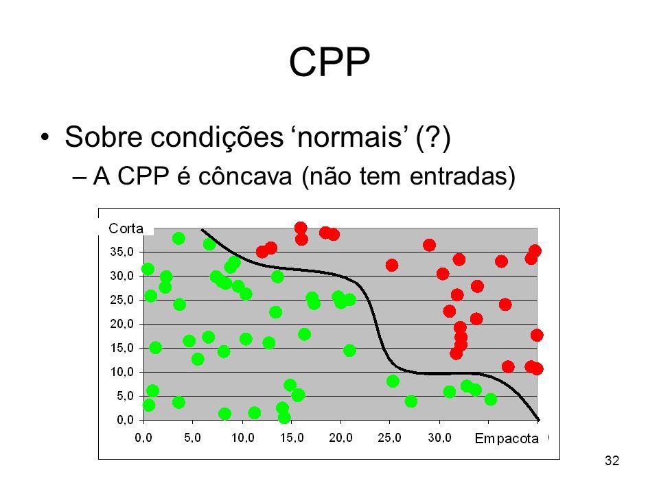 32 CPP Sobre condições normais (?) –A CPP é côncava (não tem entradas)