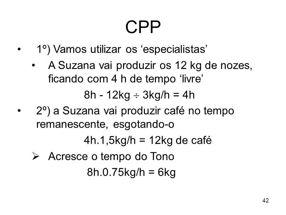 42 CPP 1º) Vamos utilizar os especialistas A Suzana vai produzir os 12 kg de nozes, ficando com 4 h de tempo livre 8h - 12kg 3kg/h = 4h 2º) a Suzana v