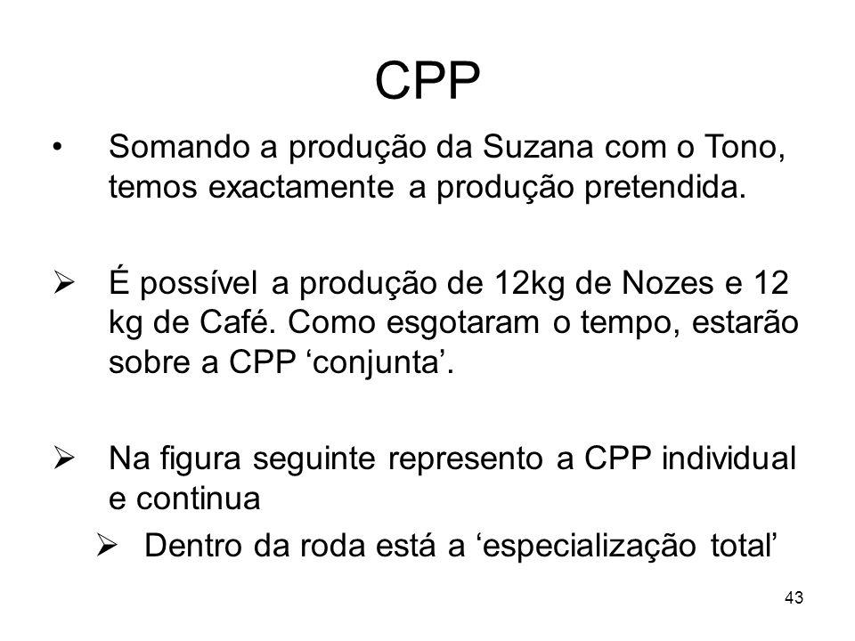 43 CPP Somando a produção da Suzana com o Tono, temos exactamente a produção pretendida. É possível a produção de 12kg de Nozes e 12 kg de Café. Como
