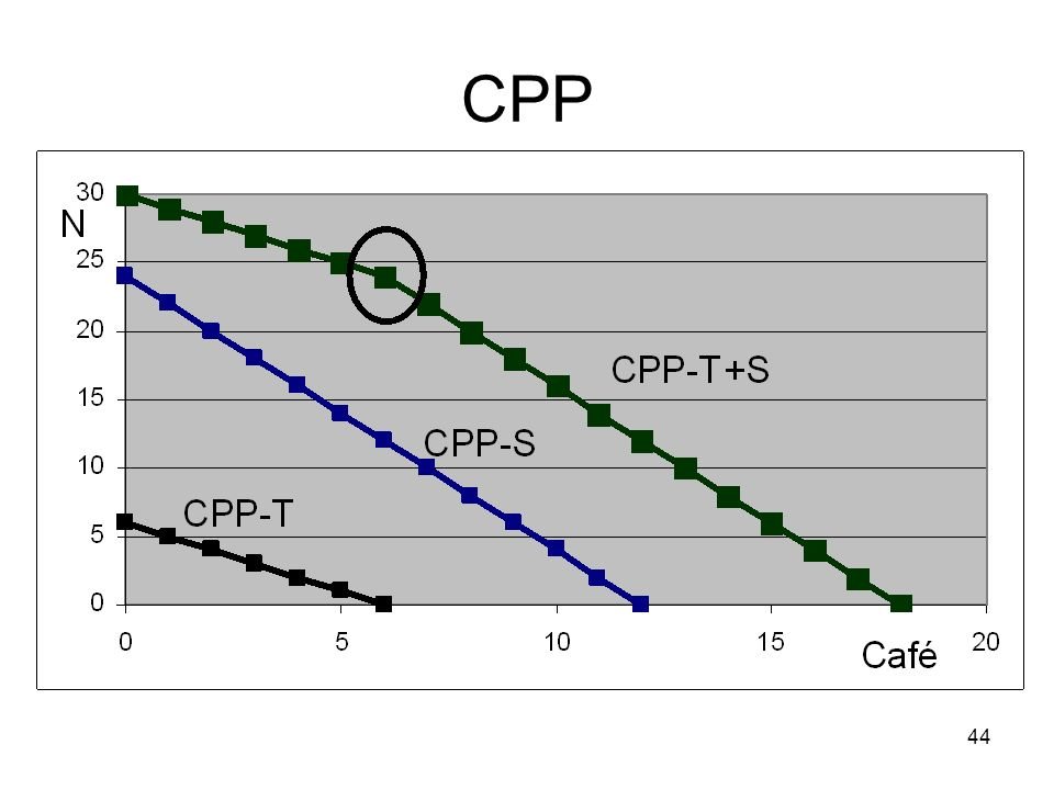 44 CPP