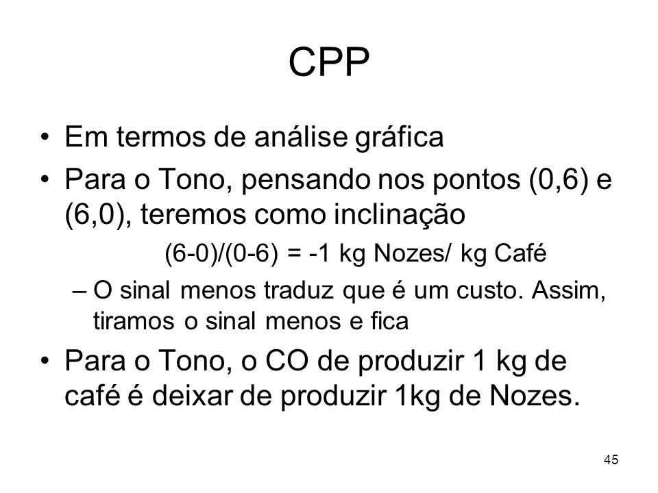 45 CPP Em termos de análise gráfica Para o Tono, pensando nos pontos (0,6) e (6,0), teremos como inclinação (6-0)/(0-6) = -1 kg Nozes/ kg Café –O sina