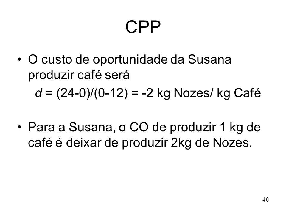 46 CPP O custo de oportunidade da Susana produzir café será d = (24-0)/(0-12) = -2 kg Nozes/ kg Café Para a Susana, o CO de produzir 1 kg de café é de
