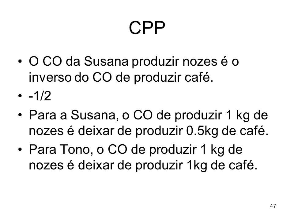 47 CPP O CO da Susana produzir nozes é o inverso do CO de produzir café. -1/2 Para a Susana, o CO de produzir 1 kg de nozes é deixar de produzir 0.5kg