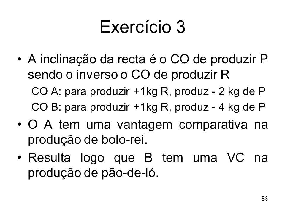 53 Exercício 3 A inclinação da recta é o CO de produzir P sendo o inverso o CO de produzir R CO A: para produzir +1kg R, produz - 2 kg de P CO B: para