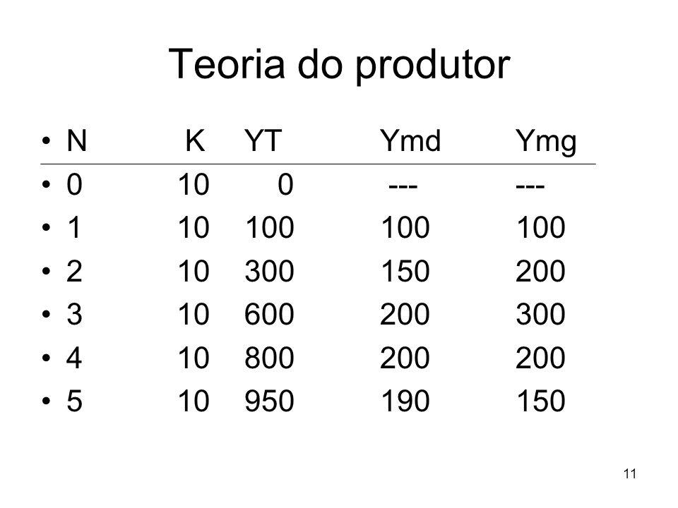 11 Teoria do produtor N KYTYmdYmg 010 0 ------ 110100100100 210300150200 310600200300 410800200200 510950190150
