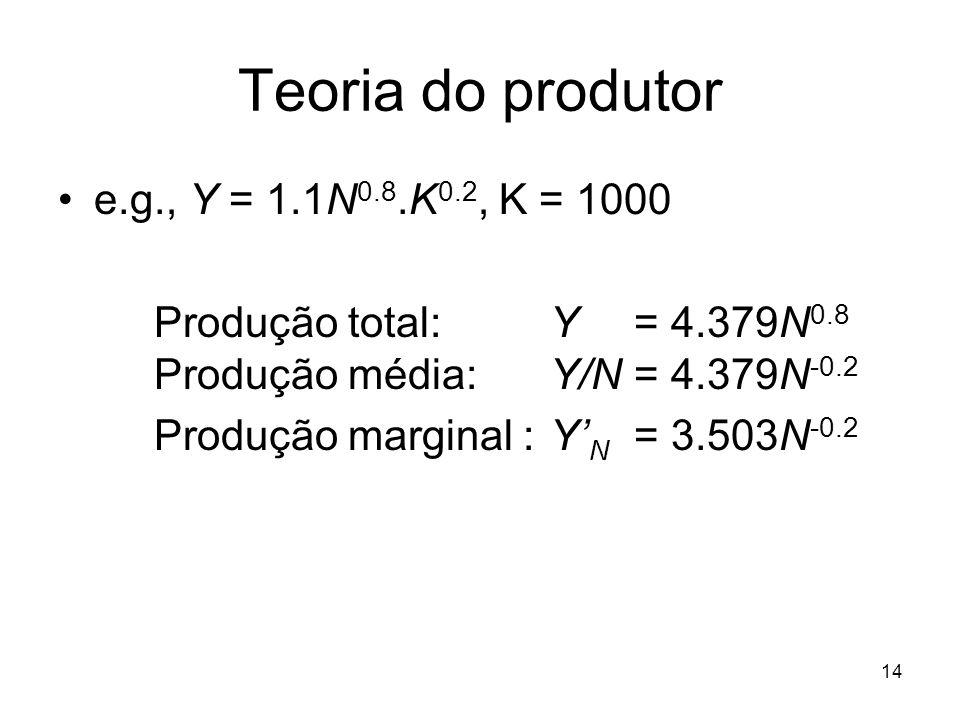 14 Teoria do produtor e.g., Y = 1.1N 0.8.K 0.2, K = 1000 Produção total: Y = 4.379N 0.8 Produção média: Y/N = 4.379N -0.2 Produção marginal : Y N = 3.