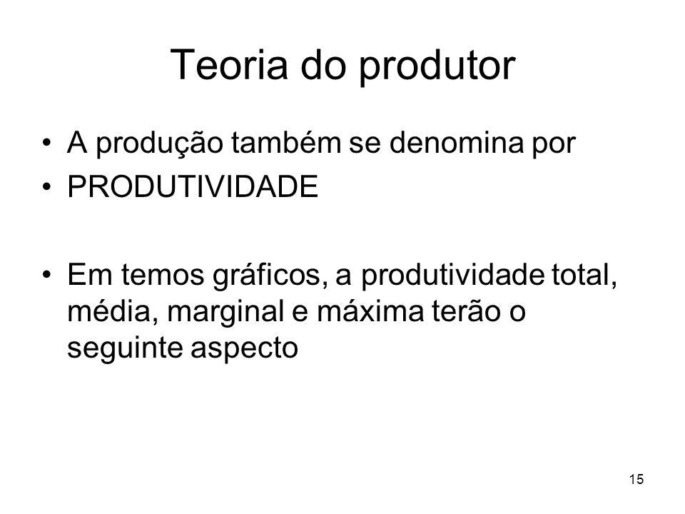 15 Teoria do produtor A produção também se denomina por PRODUTIVIDADE Em temos gráficos, a produtividade total, média, marginal e máxima terão o segui
