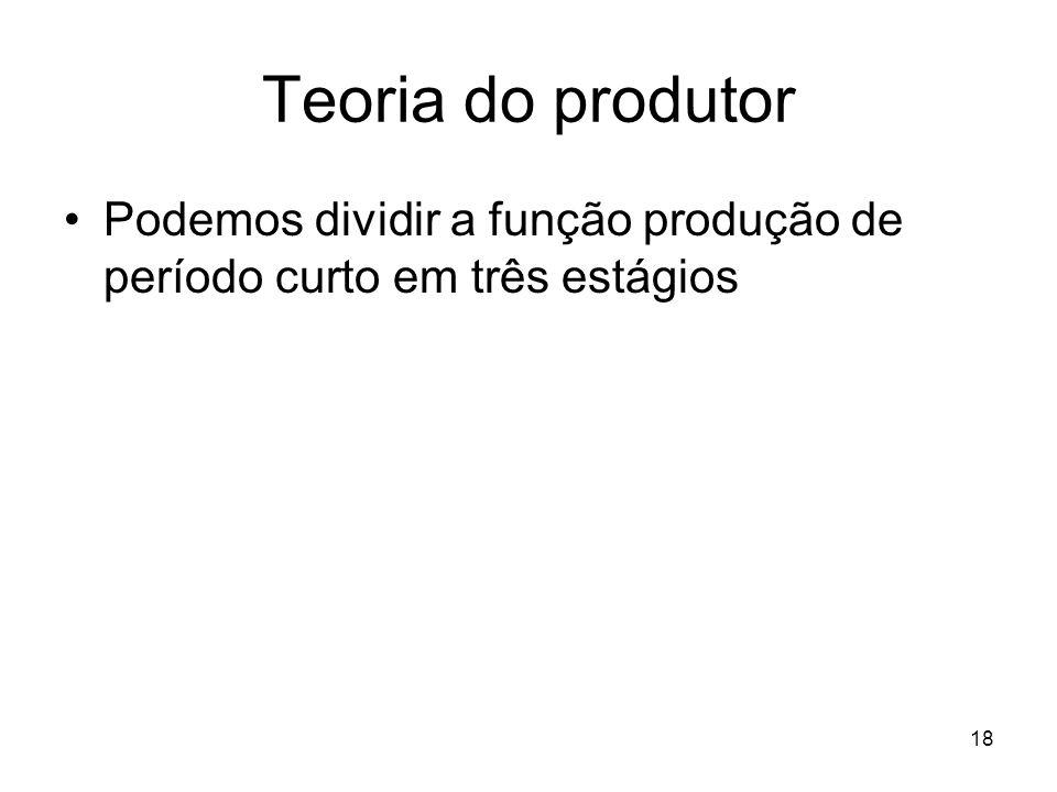 18 Teoria do produtor Podemos dividir a função produção de período curto em três estágios