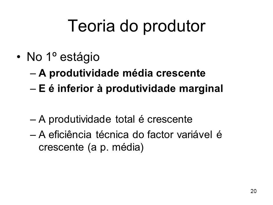 20 Teoria do produtor No 1º estágio –A produtividade média crescente –E é inferior à produtividade marginal –A produtividade total é crescente –A efic