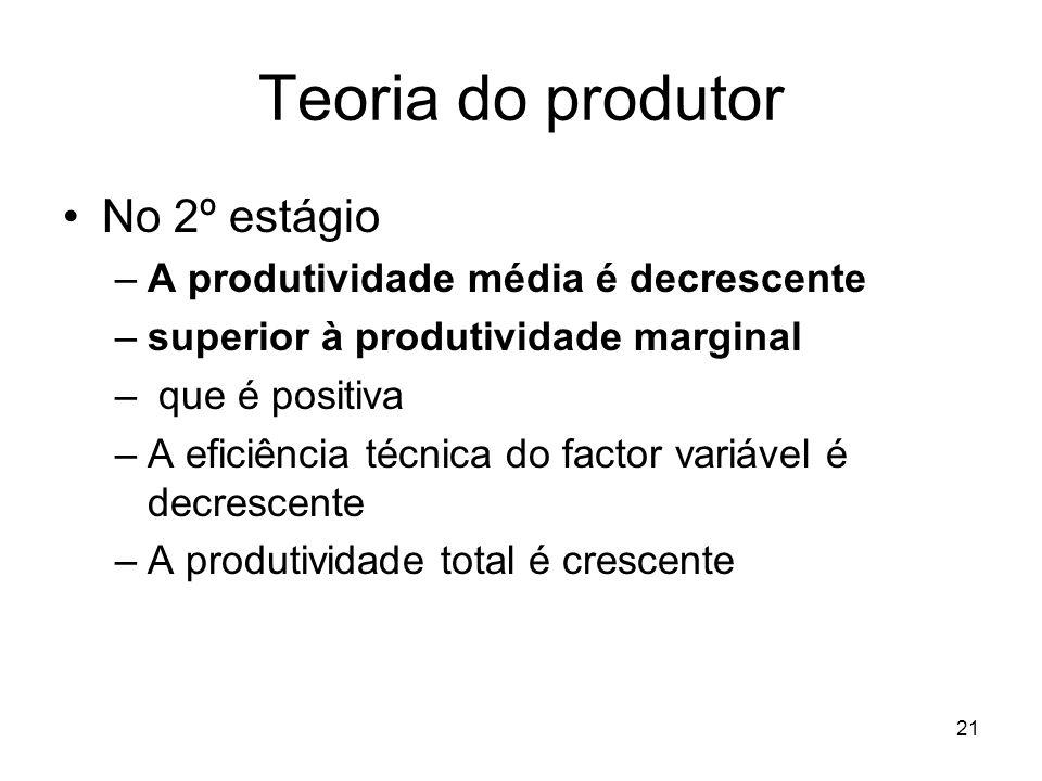 21 Teoria do produtor No 2º estágio –A produtividade média é decrescente –superior à produtividade marginal – que é positiva –A eficiência técnica do