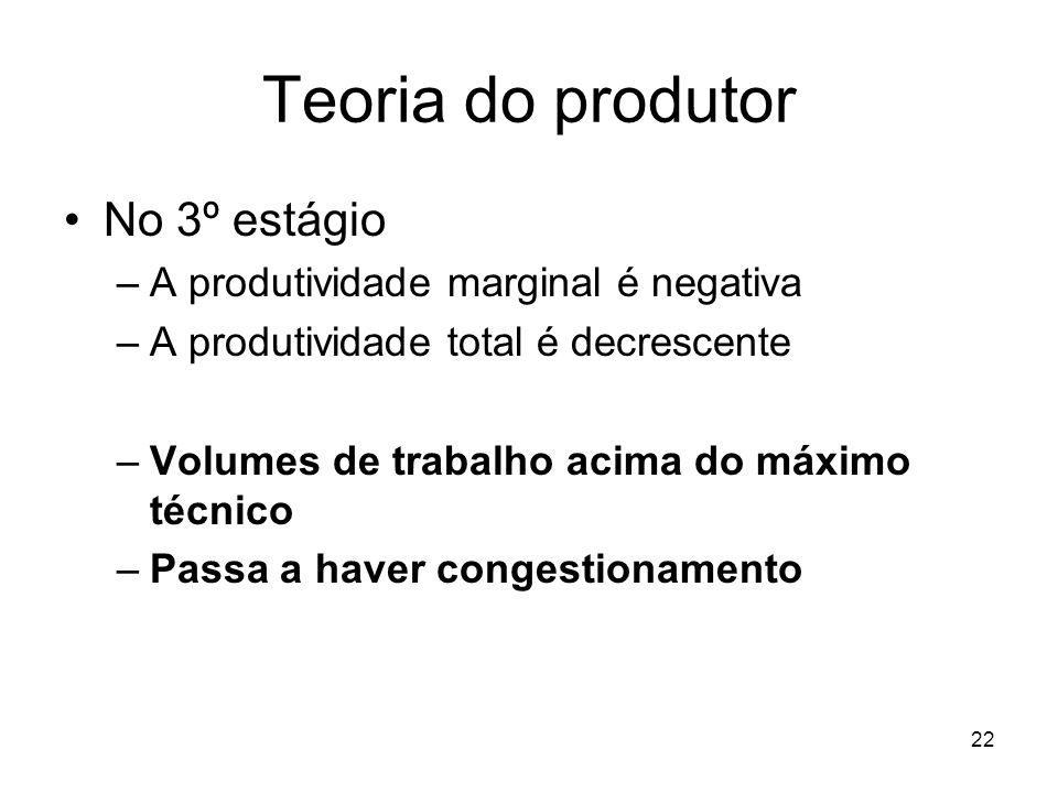 22 Teoria do produtor No 3º estágio –A produtividade marginal é negativa –A produtividade total é decrescente –Volumes de trabalho acima do máximo téc