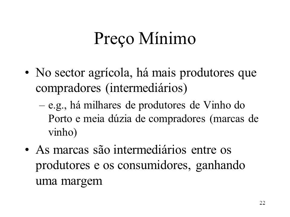 22 Preço Mínimo No sector agrícola, há mais produtores que compradores (intermediários) –e.g., há milhares de produtores de Vinho do Porto e meia dúzi