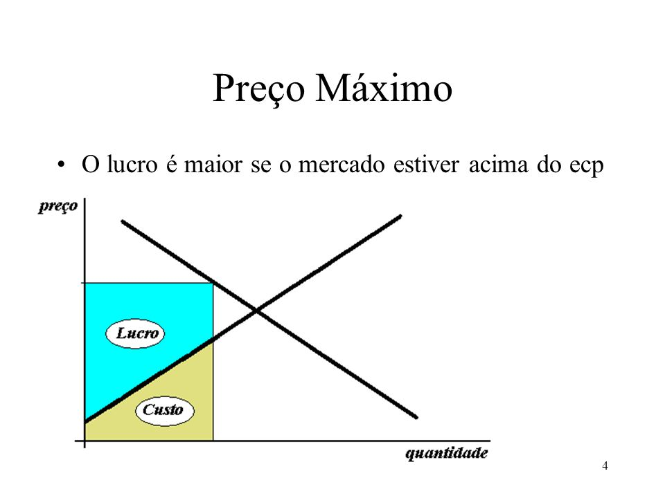 4 Preço Máximo O lucro é maior se o mercado estiver acima do ecp