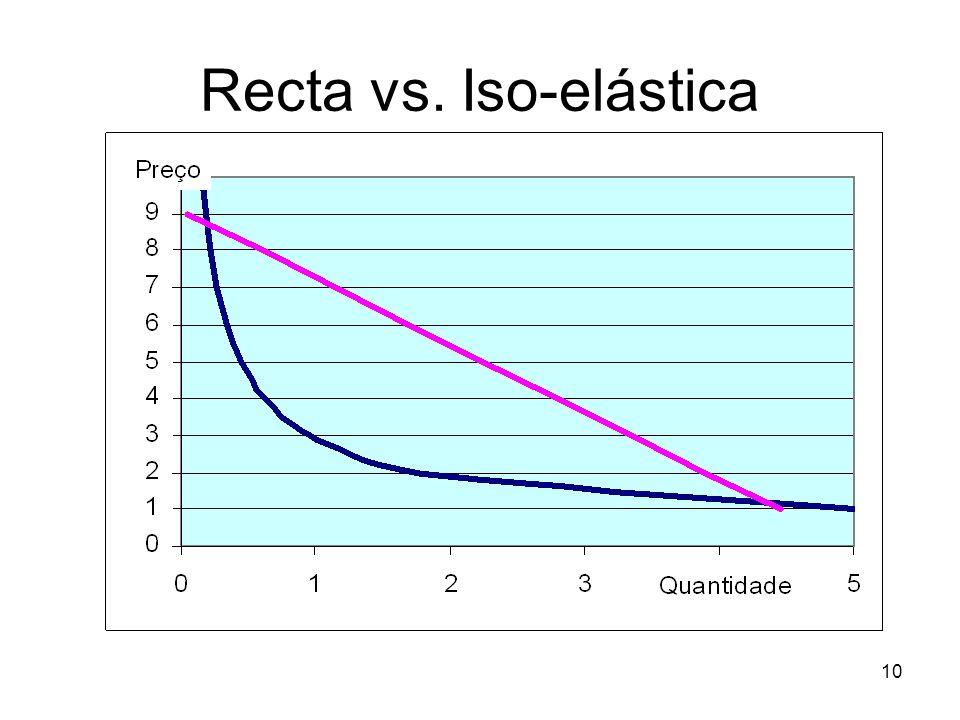 10 Recta vs. Iso-elástica