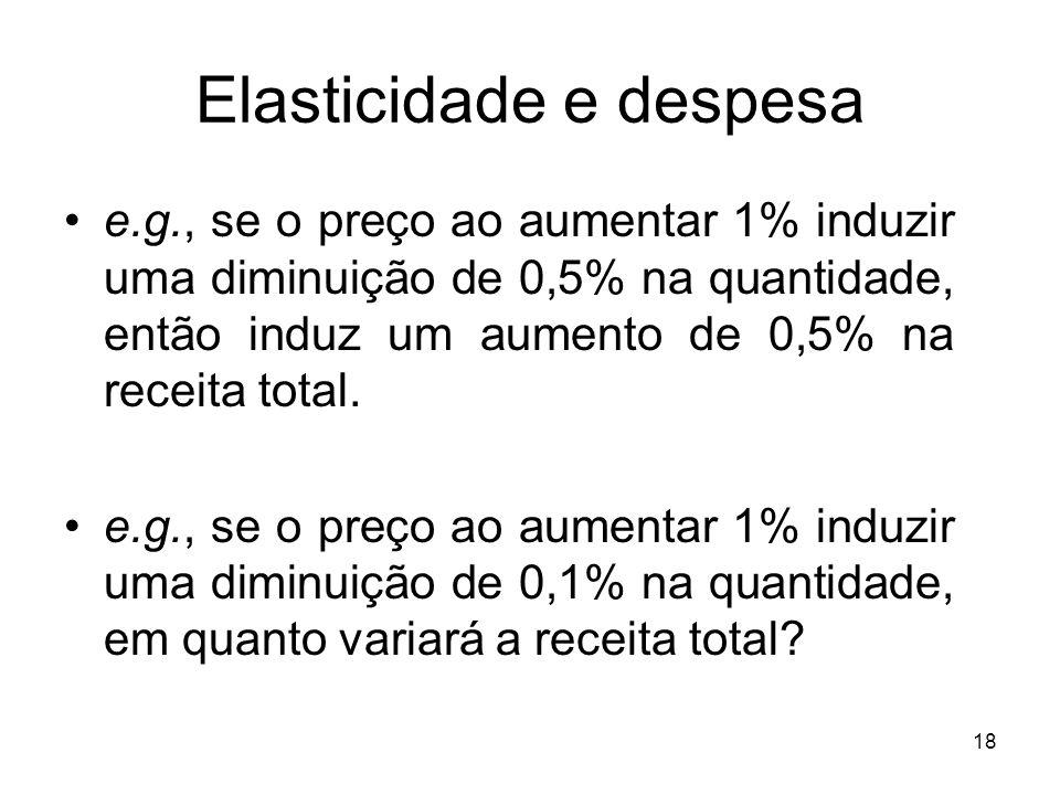 18 Elasticidade e despesa e.g., se o preço ao aumentar 1% induzir uma diminuição de 0,5% na quantidade, então induz um aumento de 0,5% na receita tota