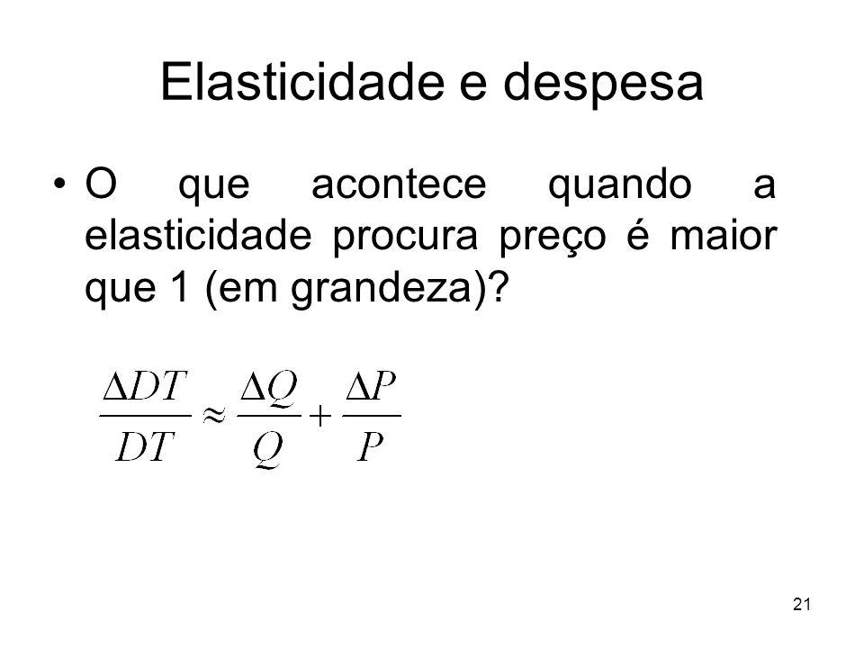 21 Elasticidade e despesa O que acontece quando a elasticidade procura preço é maior que 1 (em grandeza)?