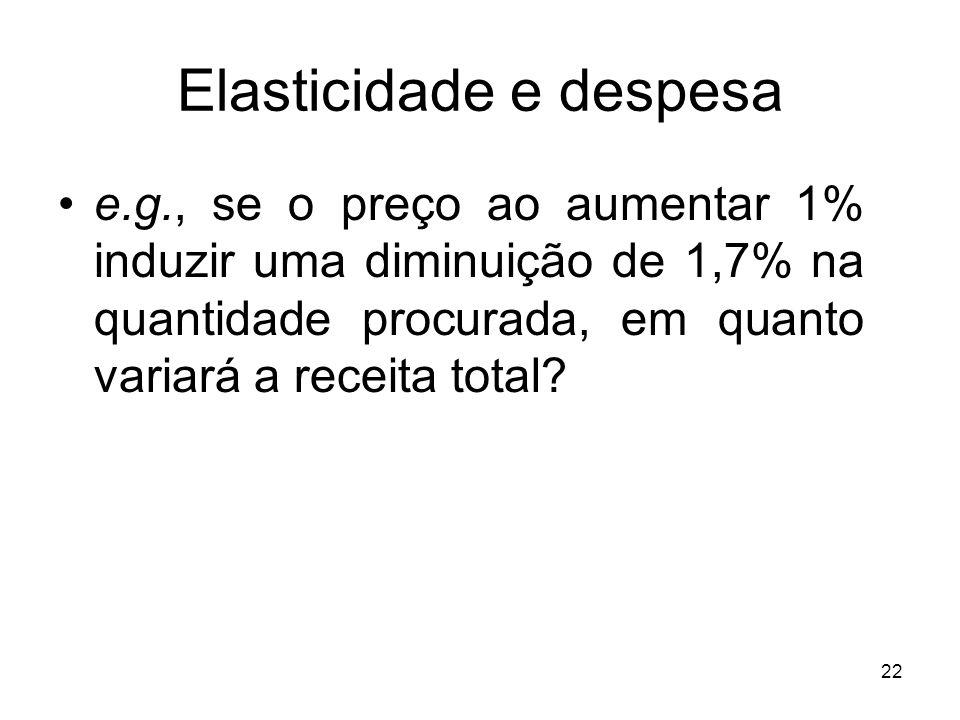 22 Elasticidade e despesa e.g., se o preço ao aumentar 1% induzir uma diminuição de 1,7% na quantidade procurada, em quanto variará a receita total?
