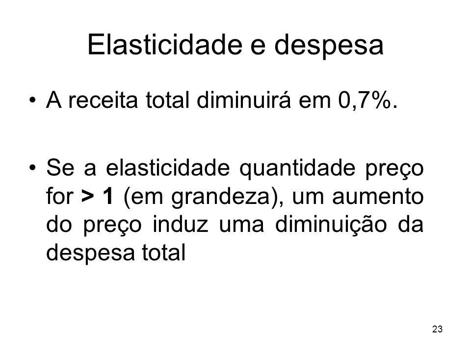 23 Elasticidade e despesa A receita total diminuirá em 0,7%. Se a elasticidade quantidade preço for > 1 (em grandeza), um aumento do preço induz uma d