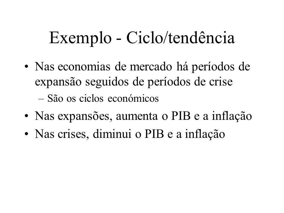 Exemplo - Ciclo/tendência Nas economias de mercado há períodos de expansão seguidos de períodos de crise –São os ciclos económicos Nas expansões, aumenta o PIB e a inflação Nas crises, diminui o PIB e a inflação