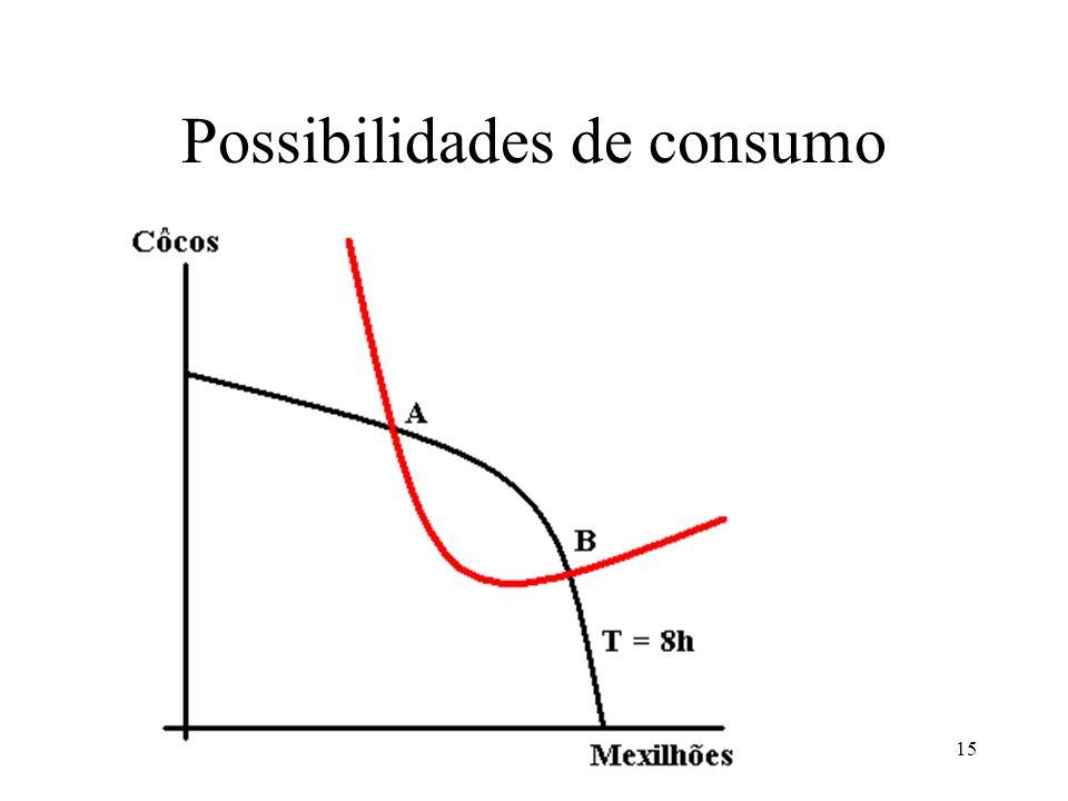15 Possibilidades de consumo
