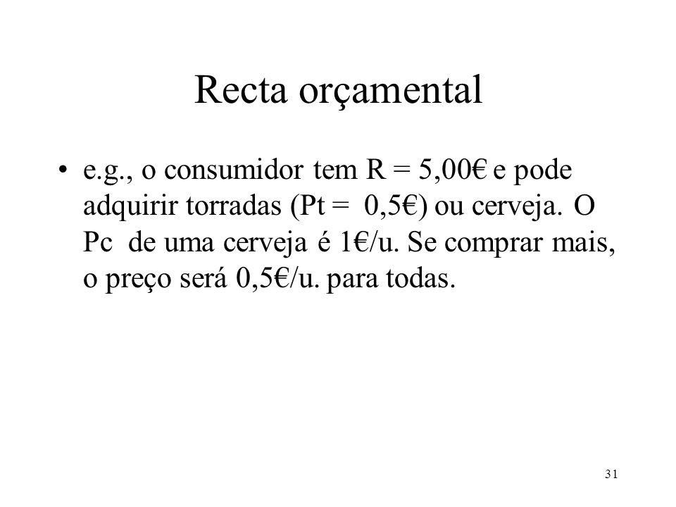31 Recta orçamental e.g., o consumidor tem R = 5,00 e pode adquirir torradas (Pt = 0,5) ou cerveja. O Pc de uma cerveja é 1/u. Se comprar mais, o preç
