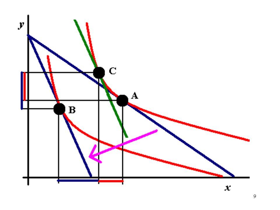 10 Alteração do preço Na figura, o aumento de Px faz passar do cabaz A para B.