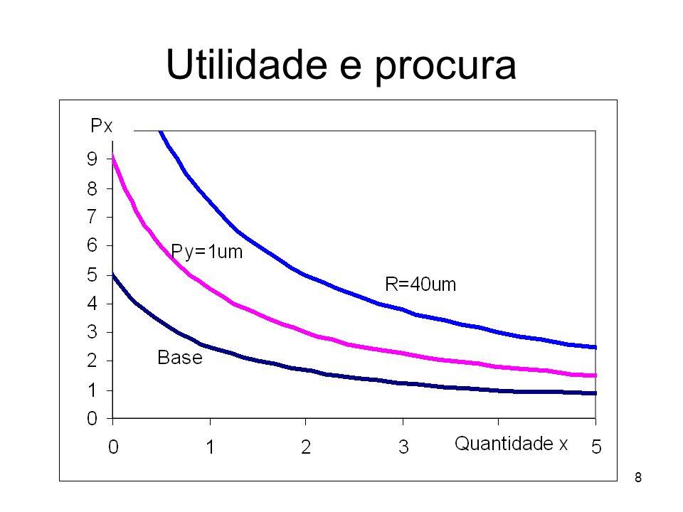 9 Vamos visualizar graficamente As curvas de indiferenças serão U = x + y + x.y y = (U-x)/(1+x)