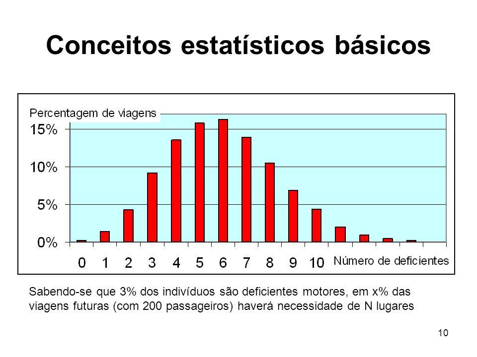10 Conceitos estatísticos básicos Sabendo-se que 3% dos indivíduos são deficientes motores, em x% das viagens futuras (com 200 passageiros) haverá nec