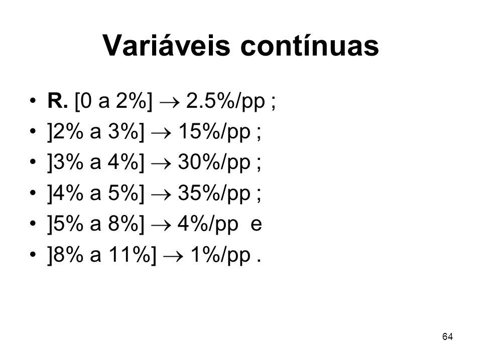 64 Variáveis contínuas R. [0 a 2%] 2.5%/pp ; ]2% a 3%] 15%/pp ; ]3% a 4%] 30%/pp ; ]4% a 5%] 35%/pp ; ]5% a 8%] 4%/pp e ]8% a 11%] 1%/pp.
