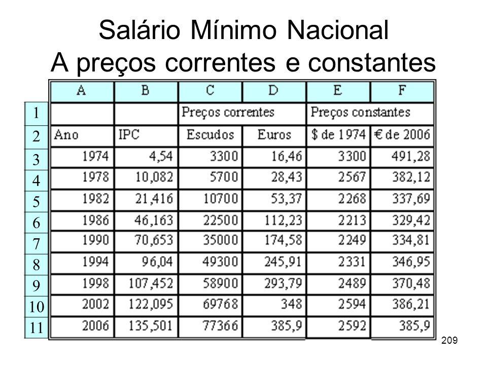 209 Salário Mínimo Nacional A preços correntes e constantes 1 2 3 4 5 6 7 8 9 10 11