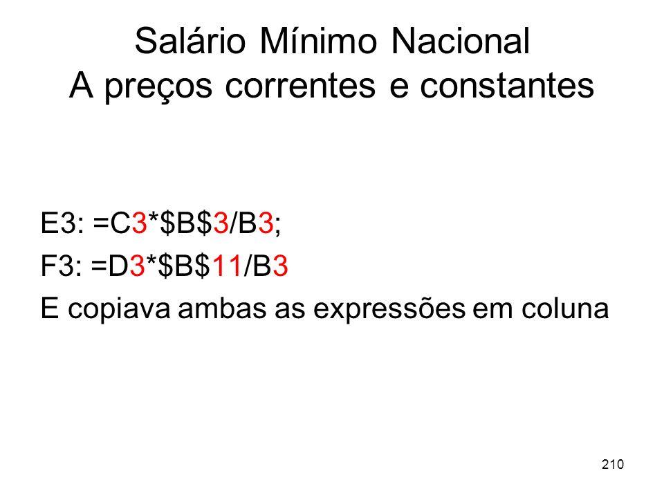 210 Salário Mínimo Nacional A preços correntes e constantes E3: =C3*$B$3/B3; F3: =D3*$B$11/B3 E copiava ambas as expressões em coluna