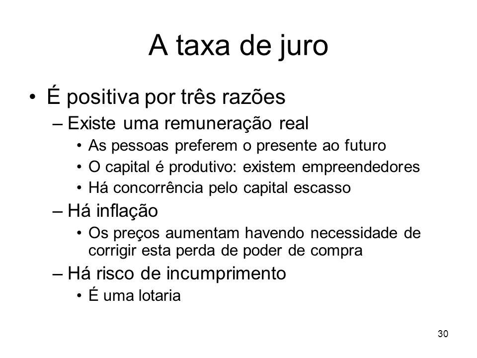 30 A taxa de juro É positiva por três razões –Existe uma remuneração real As pessoas preferem o presente ao futuro O capital é produtivo: existem empr