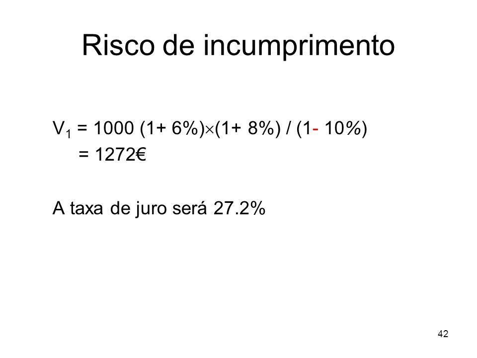 42 Risco de incumprimento V 1 = 1000 (1+ 6%) (1+ 8%) / (1- 10%) = 1272 A taxa de juro será 27.2%