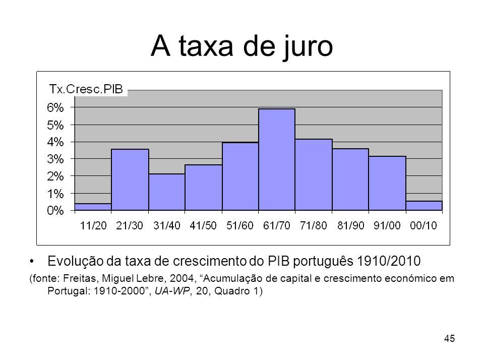 45 A taxa de juro Evolução da taxa de crescimento do PIB português 1910/2010 (fonte: Freitas, Miguel Lebre, 2004, Acumulação de capital e crescimento