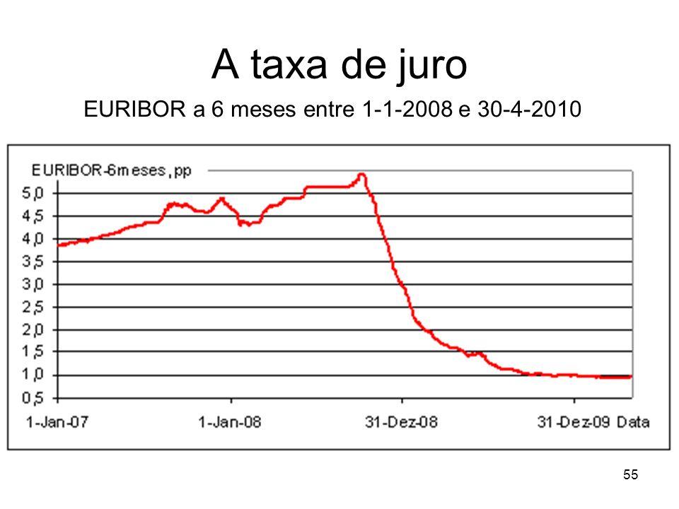 55 A taxa de juro EURIBOR a 6 meses entre 1-1-2008 e 30-4-2010