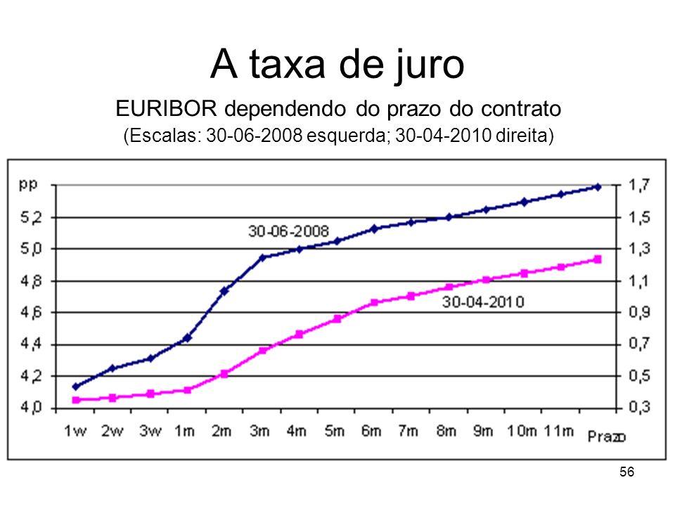 56 A taxa de juro EURIBOR dependendo do prazo do contrato (Escalas: 30-06-2008 esquerda; 30-04-2010 direita)