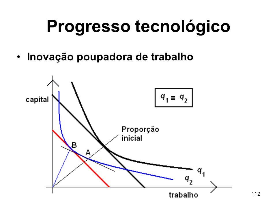 112 Progresso tecnológico Inovação poupadora de trabalho