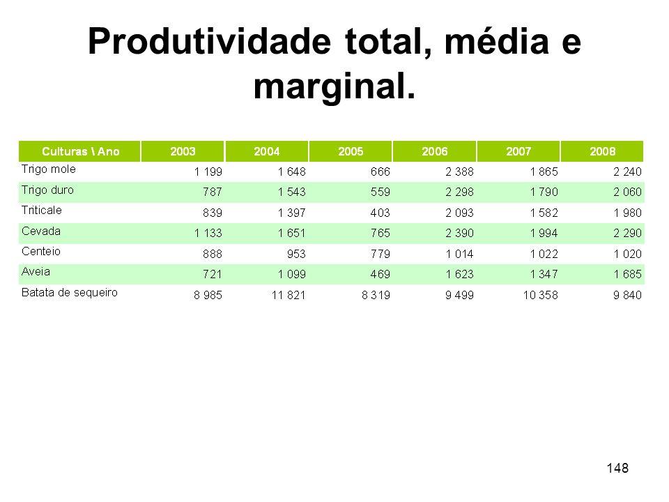 148 Produtividade total, média e marginal.