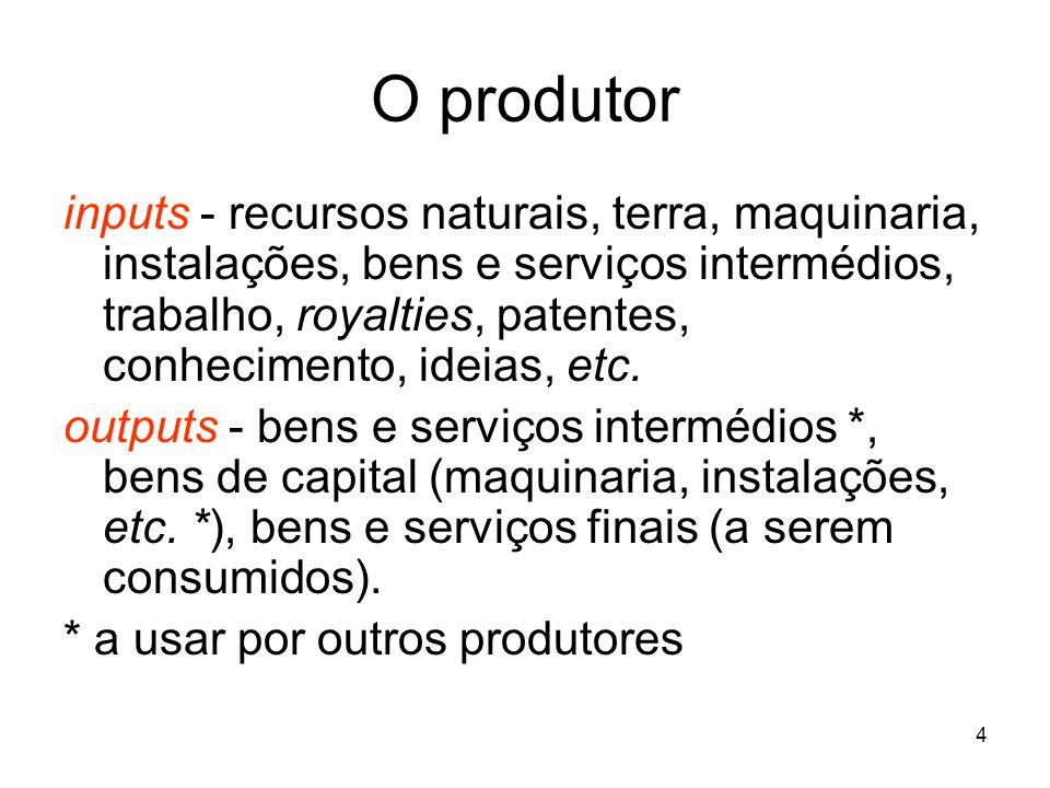 5 O produtor O produtor será, em simultâneo, um comprador (de inputs), um transformador e um vendedor (de outputs) que se localiza entre o mercado de inputs e o mercado de outputs