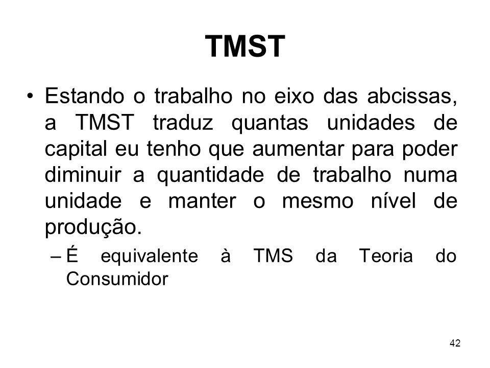 42 TMST Estando o trabalho no eixo das abcissas, a TMST traduz quantas unidades de capital eu tenho que aumentar para poder diminuir a quantidade de t