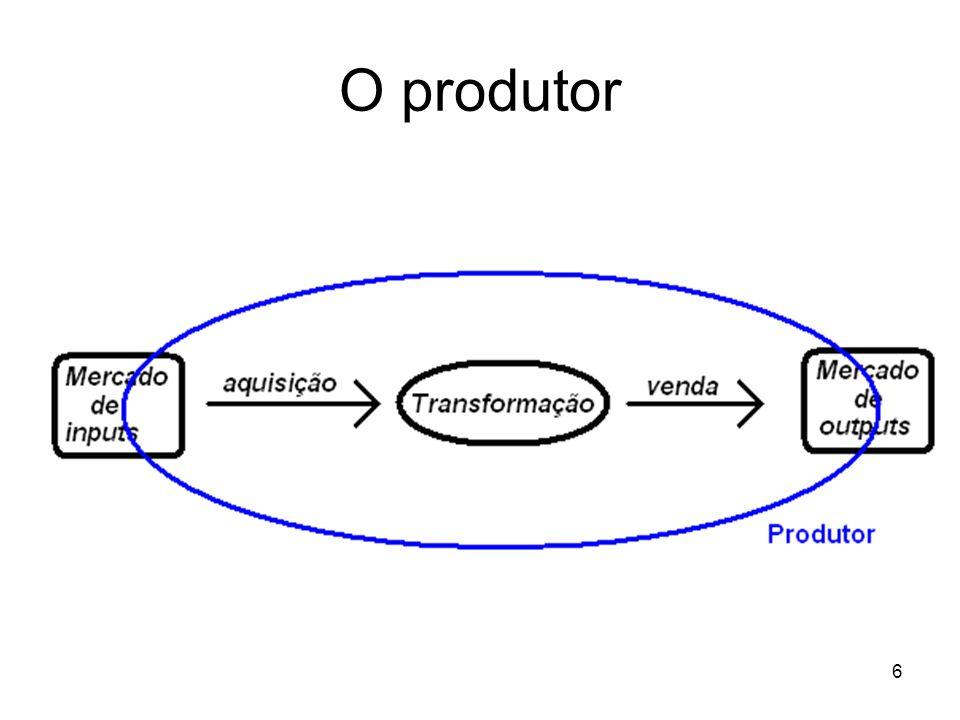 27 Mapa de isoquantas – linha de igual nível de produção.
