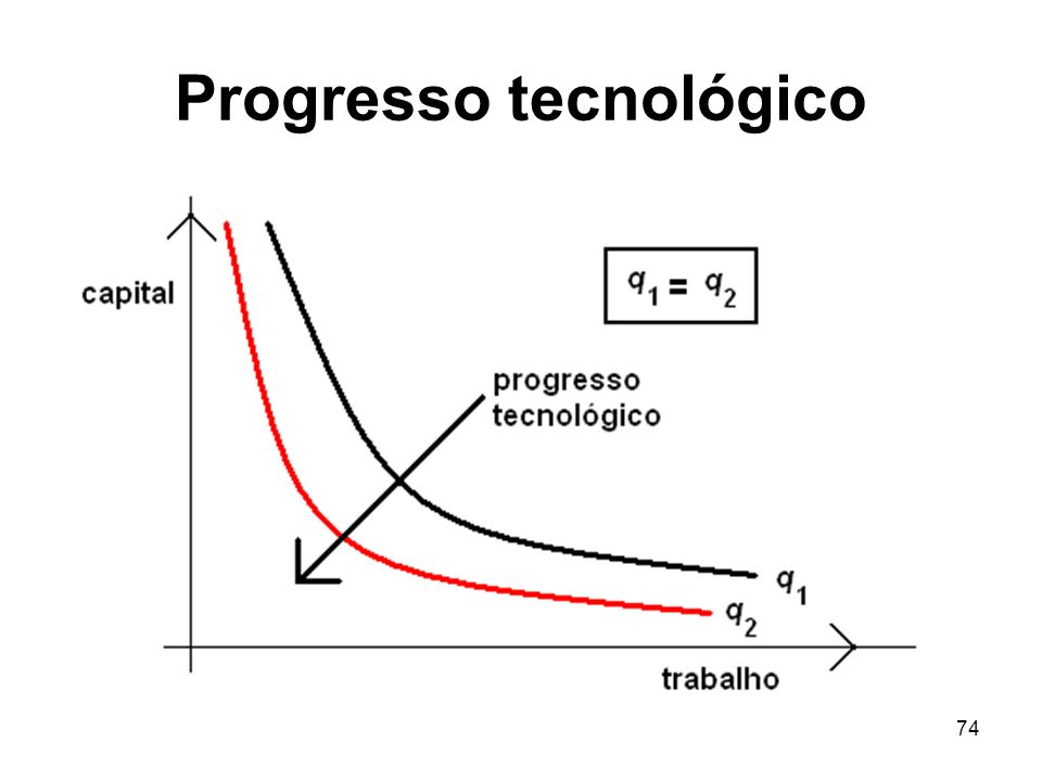 74 Progresso tecnológico