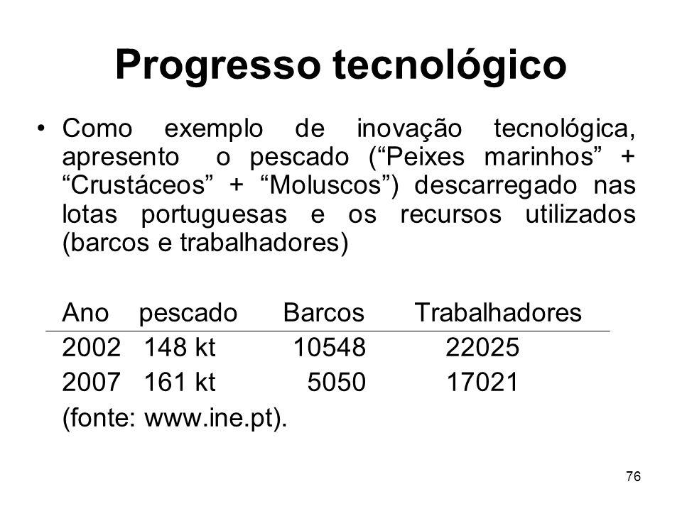 76 Progresso tecnológico Como exemplo de inovação tecnológica, apresento o pescado (Peixes marinhos + Crustáceos + Moluscos) descarregado nas lotas po
