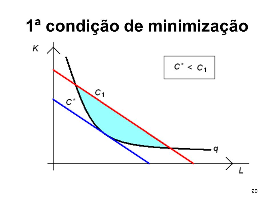 90 1ª condição de minimização